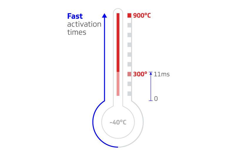 Delphi temperatures