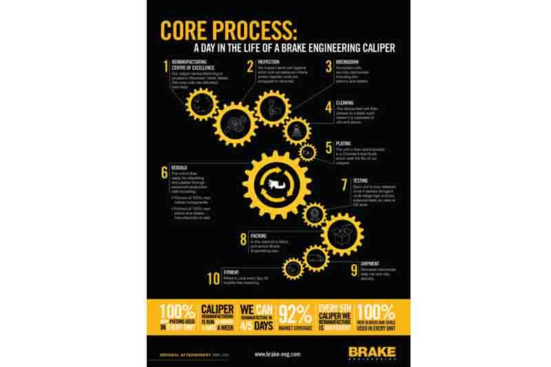 Brake engineering