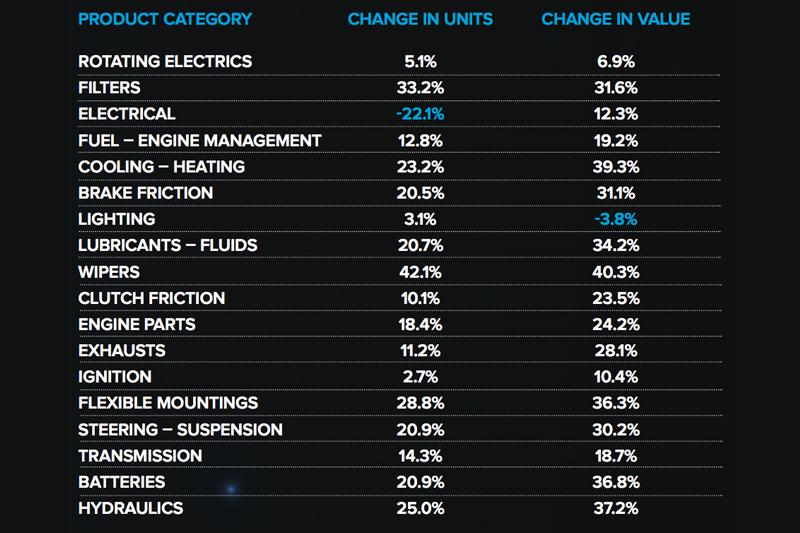 Factor Sales